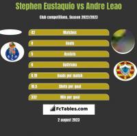 Stephen Eustaquio vs Andre Leao h2h player stats