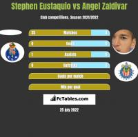 Stephen Eustaquio vs Angel Zaldivar h2h player stats