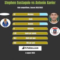 Stephen Eustaquio vs Antonio Xavier h2h player stats