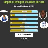 Stephen Eustaquio vs Aviles Hurtado h2h player stats