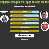 Stephen Eustaquio vs Edgar Antonio Mendez h2h player stats