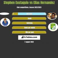 Stephen Eustaquio vs Elias Hernandez h2h player stats