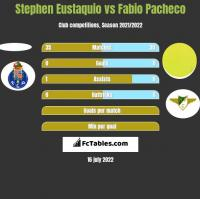 Stephen Eustaquio vs Fabio Pacheco h2h player stats