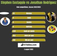 Stephen Eustaquio vs Jonathan Rodriguez h2h player stats