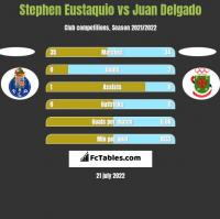 Stephen Eustaquio vs Juan Delgado h2h player stats