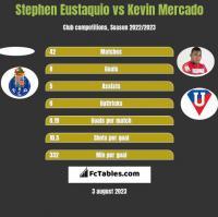 Stephen Eustaquio vs Kevin Mercado h2h player stats