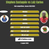 Stephen Eustaquio vs Luiz Carlos h2h player stats