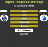 Stephen Eustaquio vs Luther Singh h2h player stats