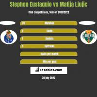 Stephen Eustaquio vs Matija Ljujic h2h player stats