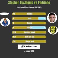 Stephen Eustaquio vs Pedrinho h2h player stats