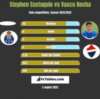 Stephen Eustaquio vs Vasco Rocha h2h player stats