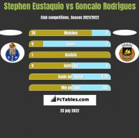 Stephen Eustaquio vs Goncalo Rodrigues h2h player stats