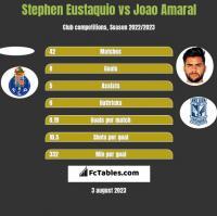Stephen Eustaquio vs Joao Amaral h2h player stats