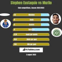 Stephen Eustaquio vs Murilo h2h player stats