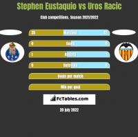 Stephen Eustaquio vs Uros Racic h2h player stats