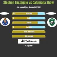 Stephen Eustaquio vs Cafumana Show h2h player stats