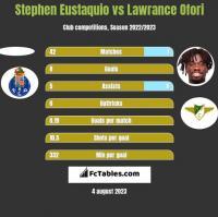 Stephen Eustaquio vs Lawrance Ofori h2h player stats