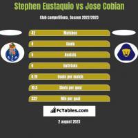 Stephen Eustaquio vs Jose Cobian h2h player stats