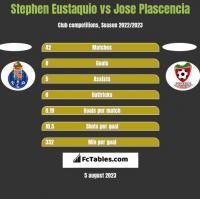 Stephen Eustaquio vs Jose Plascencia h2h player stats