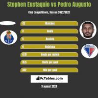 Stephen Eustaquio vs Pedro Augusto h2h player stats