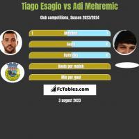 Tiago Esagio vs Adi Mehremic h2h player stats