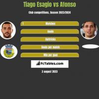 Tiago Esagio vs Afonso h2h player stats
