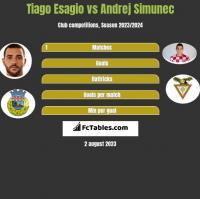 Tiago Esagio vs Andrej Simunec h2h player stats