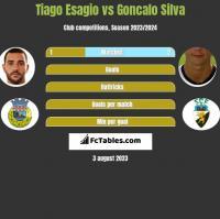 Tiago Esagio vs Goncalo Silva h2h player stats