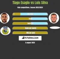 Tiago Esagio vs Luis Silva h2h player stats