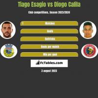 Tiago Esagio vs Diogo Calila h2h player stats
