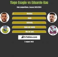 Tiago Esagio vs Eduardo Kau h2h player stats