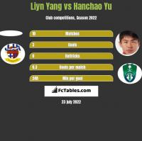 Liyn Yang vs Hanchao Yu h2h player stats