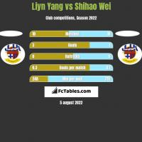 Liyn Yang vs Shihao Wei h2h player stats
