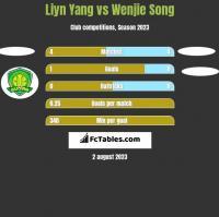 Liyn Yang vs Wenjie Song h2h player stats