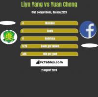 Liyn Yang vs Yuan Cheng h2h player stats