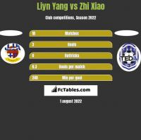 Liyn Yang vs Zhi Xiao h2h player stats
