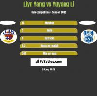 Liyn Yang vs Yuyang Li h2h player stats