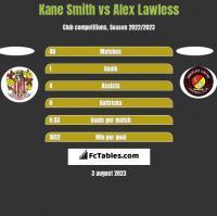 Kane Smith vs Alex Lawless h2h player stats