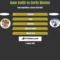 Kane Smith vs Curtis Weston h2h player stats