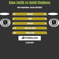 Kane Smith vs David Stephens h2h player stats