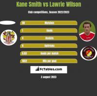Kane Smith vs Lawrie Wilson h2h player stats