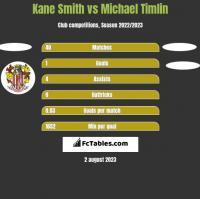 Kane Smith vs Michael Timlin h2h player stats