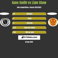 Kane Smith vs Liam Shaw h2h player stats