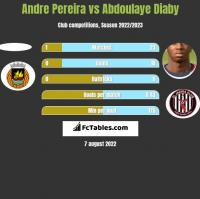 Andre Pereira vs Abdoulaye Diaby h2h player stats