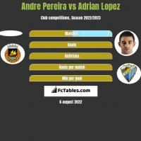 Andre Pereira vs Adrian Lopez h2h player stats