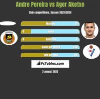 Andre Pereira vs Ager Aketxe h2h player stats