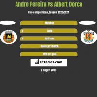 Andre Pereira vs Albert Dorca h2h player stats