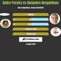 Andre Pereira vs Alejandro Bergantinos h2h player stats