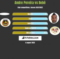 Andre Pereira vs Bebé h2h player stats