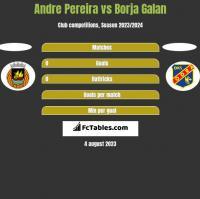 Andre Pereira vs Borja Galan h2h player stats